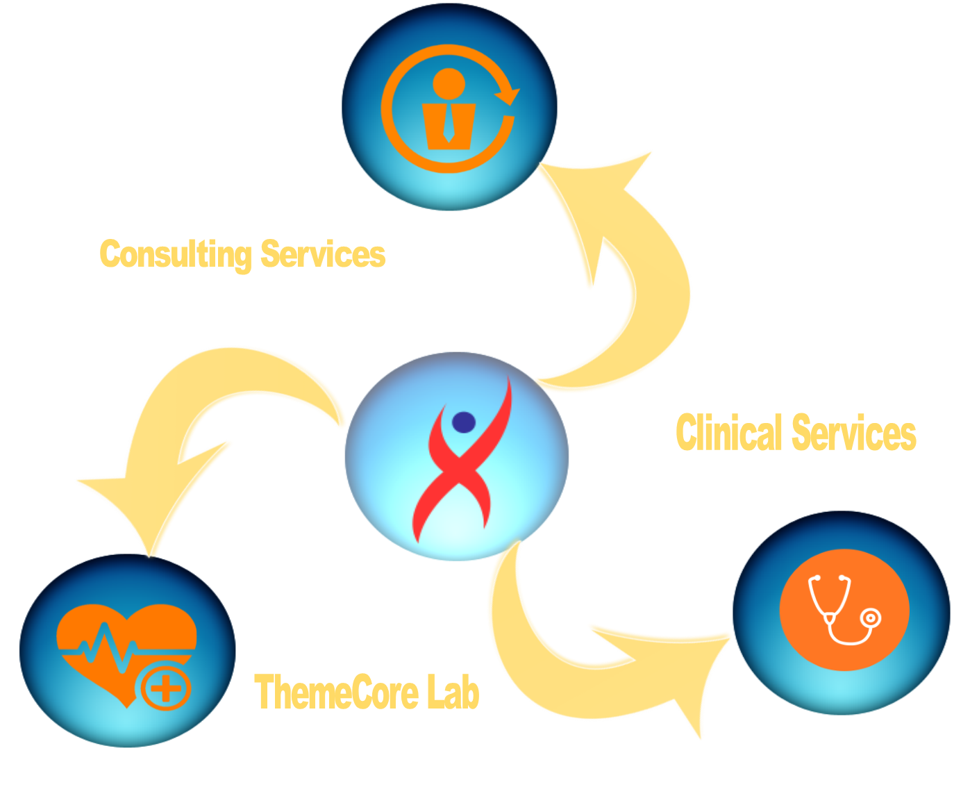 Clinical research CRO